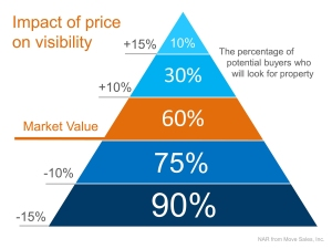 Impact on Price of Visibility NAR