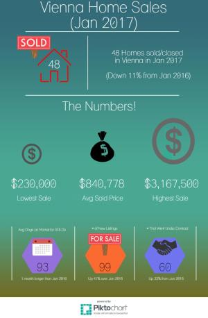Vienna Real Estate Stats January 2017