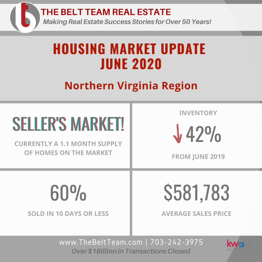 Home Sale Statistics in Northern Virginia – June 2020