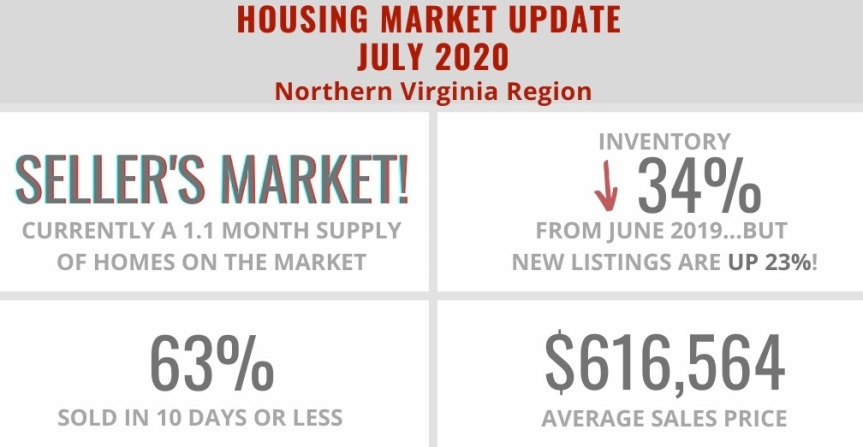 Home Sale Statistics in Northern Virginia – July 2020