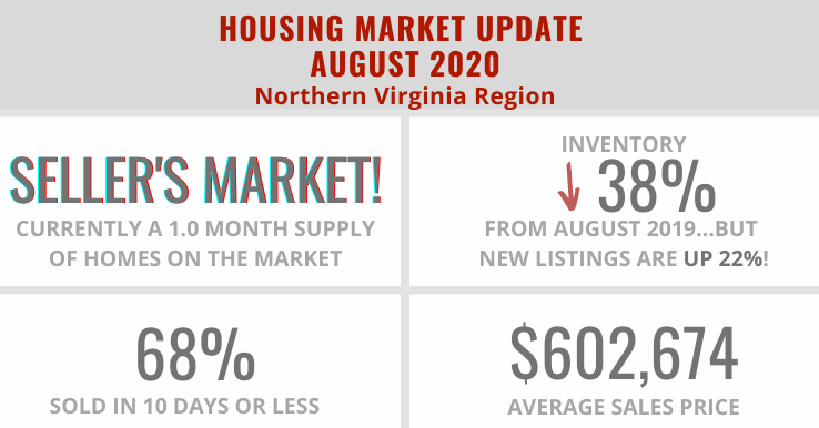 Home Sale Statistics in Northern Virginia – August 2020