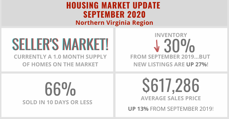 Home Sale Statistics in Northern Virginia – September 2020