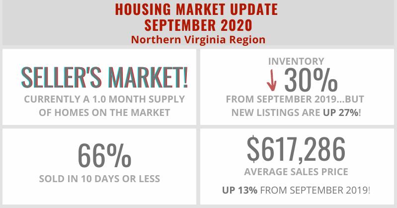 Home Sale Statistics in Northern Virginia – September2020